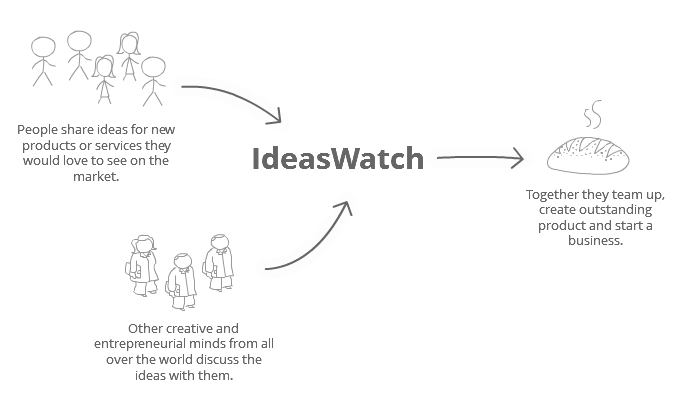 IdeasWatch: How it works